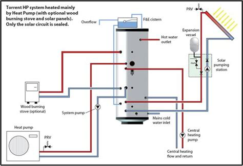 exle of a home comfort system that has been designed to