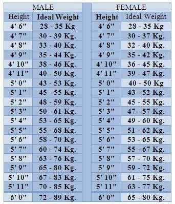 ideal weight chart ideal height and weight chart formulae for ideal