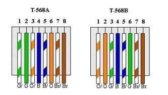 differences between t568a and t568b explained cabling