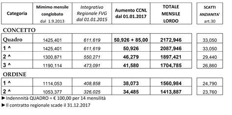 ccnl industria alimentare tabelle retributive fai cisl fvg 187 agricolo