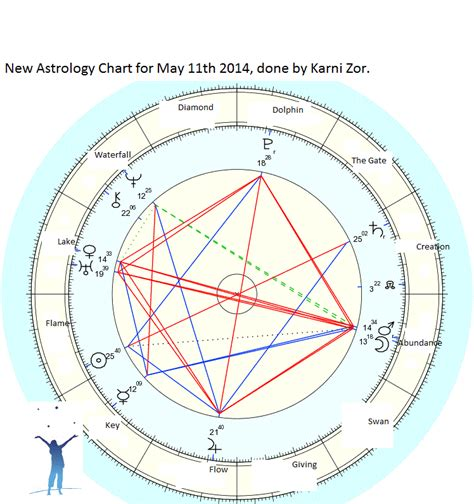 challenging position means challenging skies a new astrology