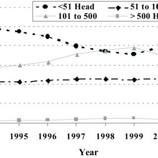 livestock and solar panels rangelands changes in indices of mongolian herder wealth time