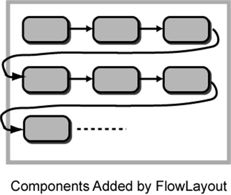 flow layout manager java the flowlayout manager