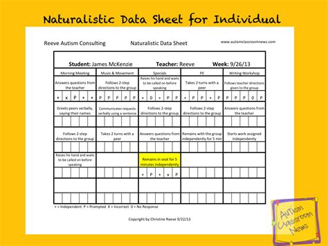Classroom Data Collection Template Data Collection In Autism Taking Data In Naturalistic Settings Freebie Autism Classroom