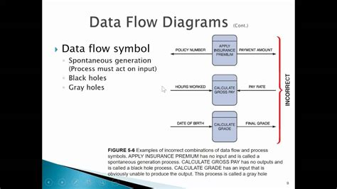 data flow diagrams and process models diagrams chapter 5 data and process modeling part 1