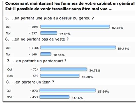 Travailler Dans Un Cabinet D Avocat by Le Quot Dress Code Quot Des Avocats Les R 233 Sultats De Notre