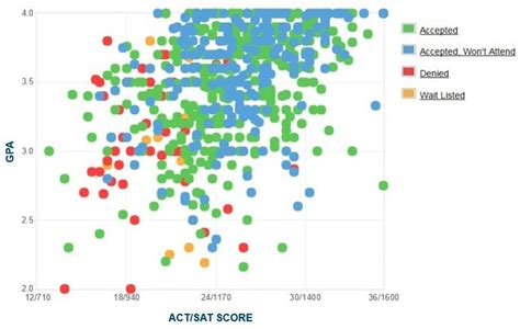 Uh Mba Admission Scores by Rowan Gpa Sat Scores And Act Scores