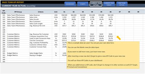 Sales Kpi Template Excel Sales Kpi Dashboard Template Ready To Use Excel Spreadsheet