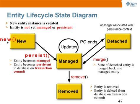 entity state diagram entity state diagram 28 images entity state diagram 28