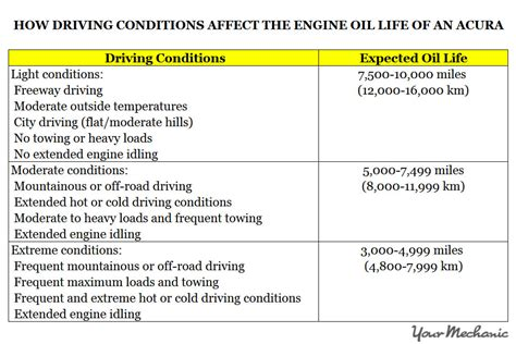 Honda Service Codes by Understanding The Acura Maintenance Minder Codes And