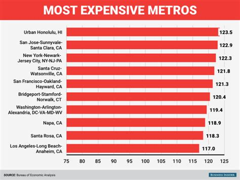 the cheapest and priciest places to live in the u s