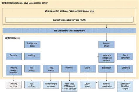 filenet architecture diagram filenet p8 system overview content platform engine