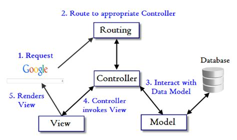 linux pattern webserver ruby on rails tutorial model view controller mvc and