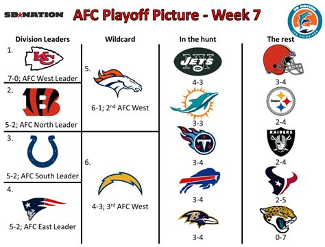2015 playoff picture nfl new calendar template site