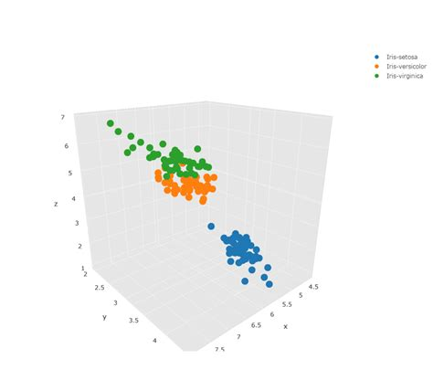 3d scatter plot for ms excel make a 3d scatter plot online with plotly and excel