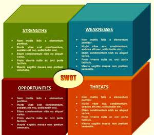 how to modify powerpoint template doc 590593 blank swot analysis template swot analysis