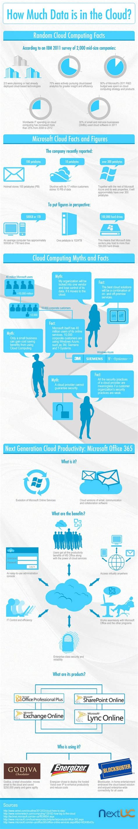 8 Facts On Microsoft by Infographic Microsoft Cloud Computing Facts The Clouds