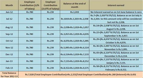 epf deduction table 2014 in gujarat epf deduction table 2014 in gujarat epf table 2015