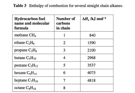Enthalpy Change Table Methanol Structural Formula Enthalpy Change Calculations Etc
