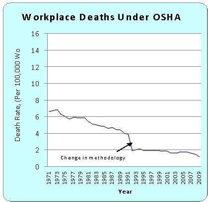 work fatalities assuming you re intellectually lazy there s a very strong