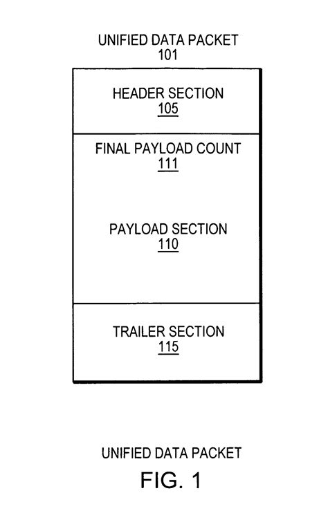 section 8 packet patent us8135036 unified data packet for encapsulating