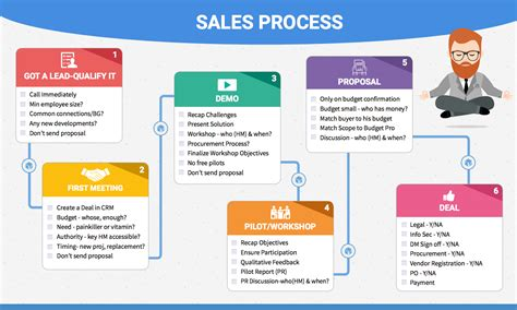 sales workflow process the reader
