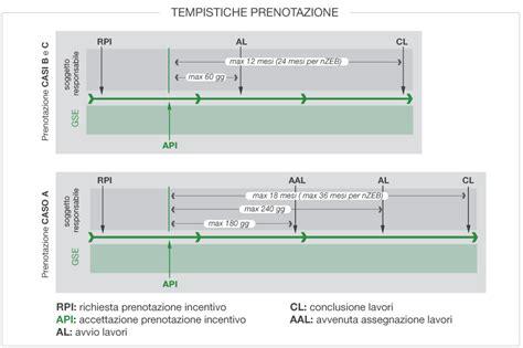 Pratiche Conto Termico by Costo Pratica Conto Termico No Automatic Alt Text