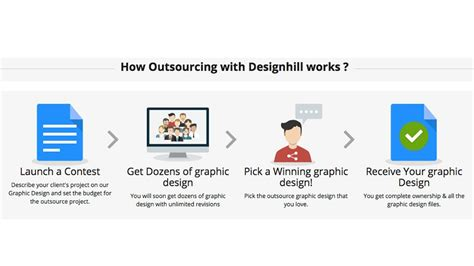 design hill blog how to outsource design projects at designhill