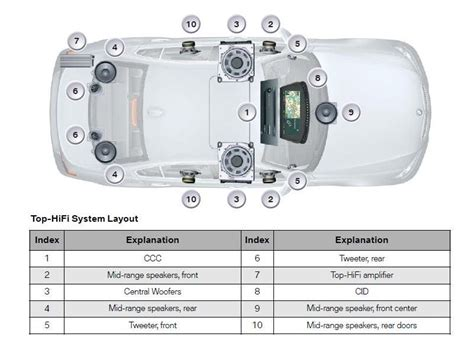 bmw audio system difference between the sound systems offered 5series net