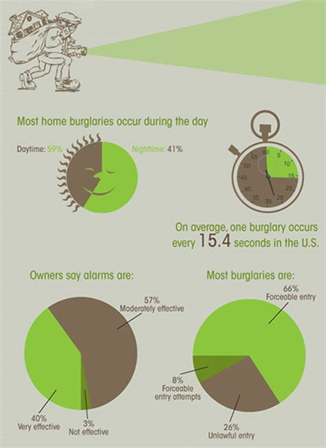 alarms home security and burglary statistics in the usa