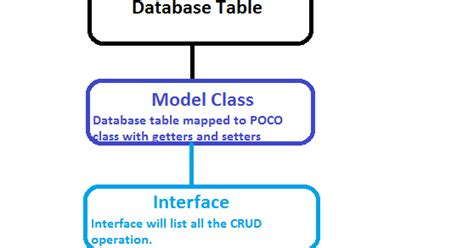 Repository Pattern Poco | easiest repository pattern tutorial asp net c sql blog