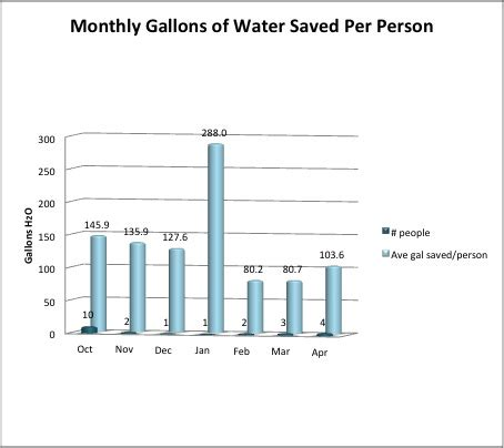 how many gallons of water does the average bathtub hold sustainability techniques flagstaff ecoranch