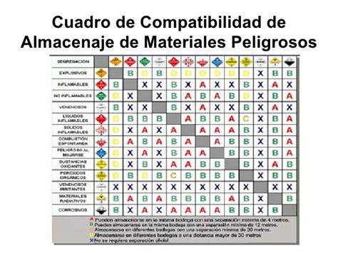 tabla de compatibilidad de usos de suelo curso de materiales peligrosos