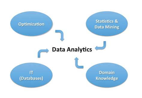 Mba In Business Intelligence And Analytics Management by Data Analytics Business Engineering Marketing