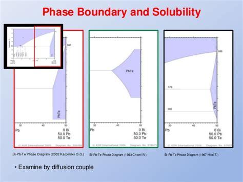 bi cd phase diagram cxc speaking sle