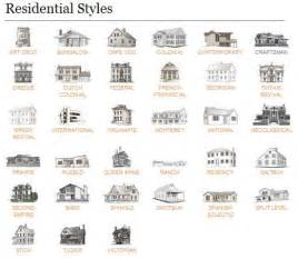 Architectural House Styles Architectural Styles Style Guides And Style On Pinterest