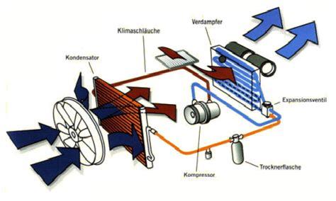 Klimaanlage Pr Fen Auto by Klimaservice Standheizung