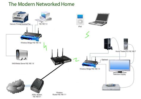 image gallery home computer network