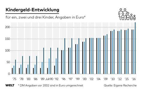 ab wann gibt es kindergeld in deutschland kindergeld deutsche im ausland sind dem staat egal welt