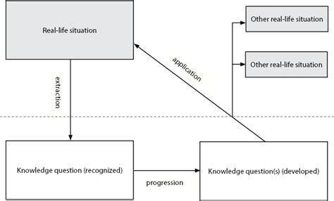 Tok Presentation Structure Diagram Google Search Ms O Neill S Ib Theory Of Knowledge Tok Presentation Template