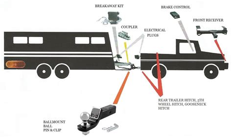 trailer hitches parts diagram trailer hitch parts