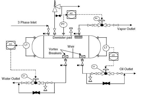 what is piping and instrumentation diagram p id