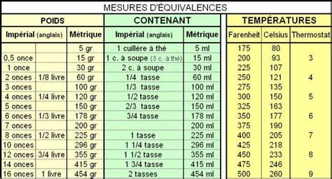 mesures en cuisine equivalences et mesures de cuisine poids et mesures