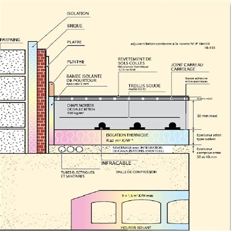 chauffage au sol parquet 2771 installation chauffage par le sol infracable deleage