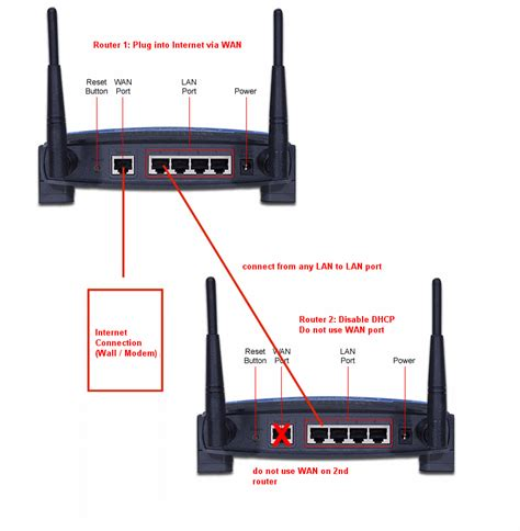 two modems in one house hook up two modems one 28 images 2 modems in one house 28 images can you hook up