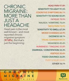 the world is my trigger chronic migraine in america 2013