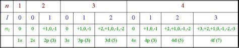 cuarto numero cuantico n 250 meros cu 225 nticos