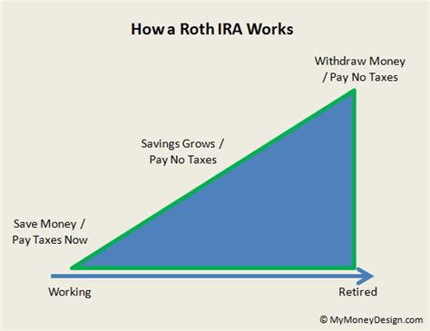 can i withdraw from my ira to buy a house roth ira house downpayment 28 images can you use your