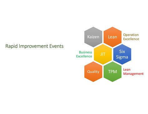 rapid improvement event template lean rapid improvement event rie powerpoint