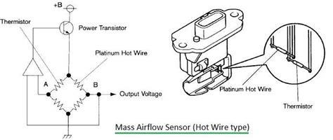Map Sensor Vs Maf Sensor Difference Btw Map Sensor Maf Sensor